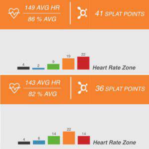 Orangetheory workouts - week 3