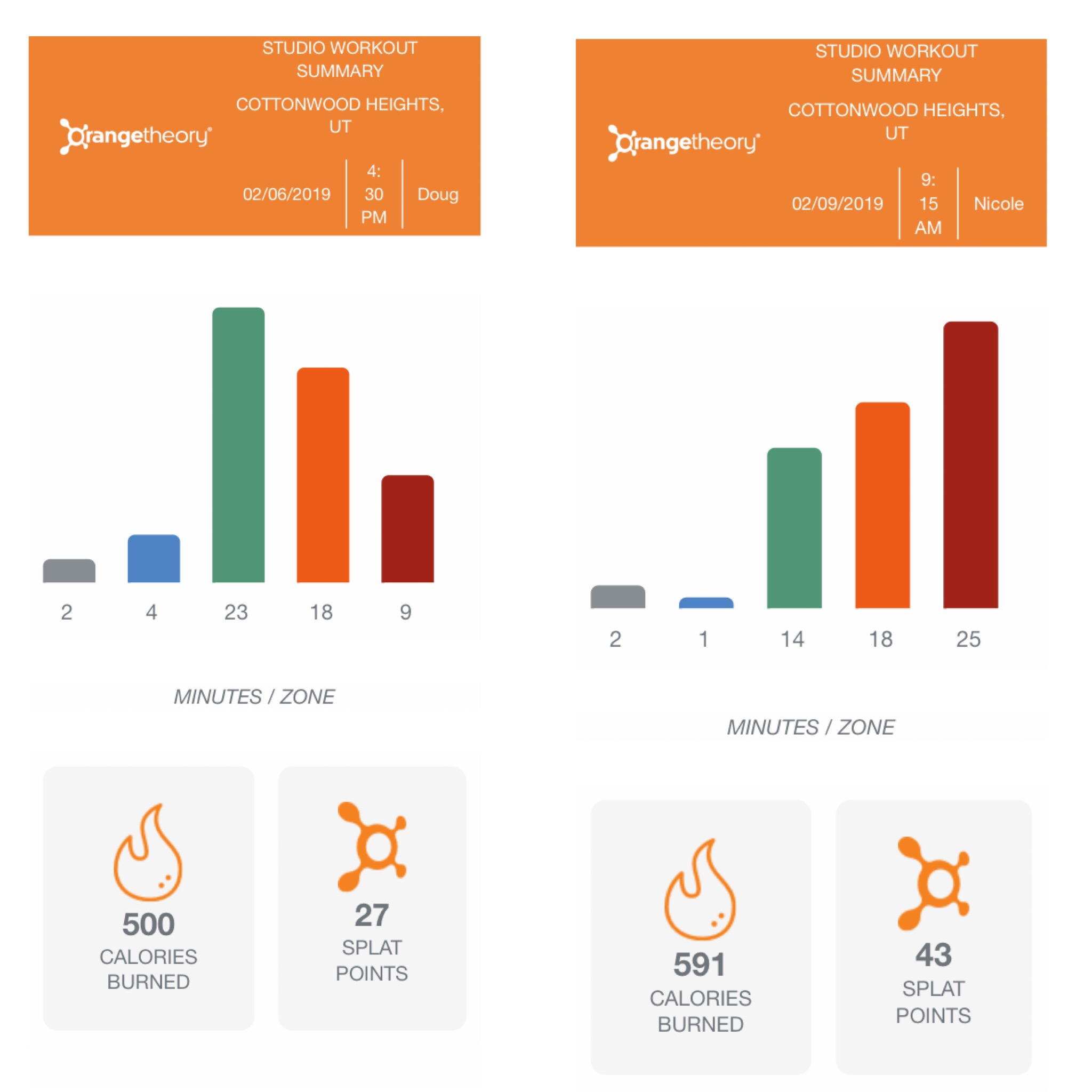 Orangetheory Fitness results
